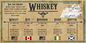 History of Whiskey