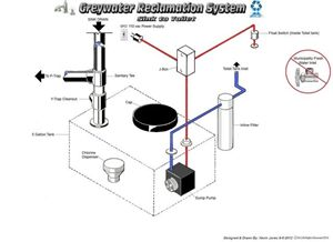 Greywater Reclamation System©