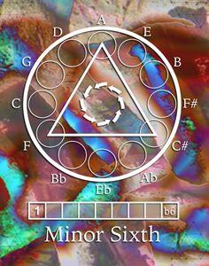 Minor Sixth