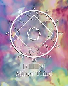 Minor Third